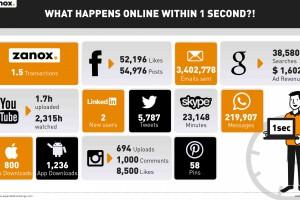 20140619_zanox_infographic_internet_in_1_second